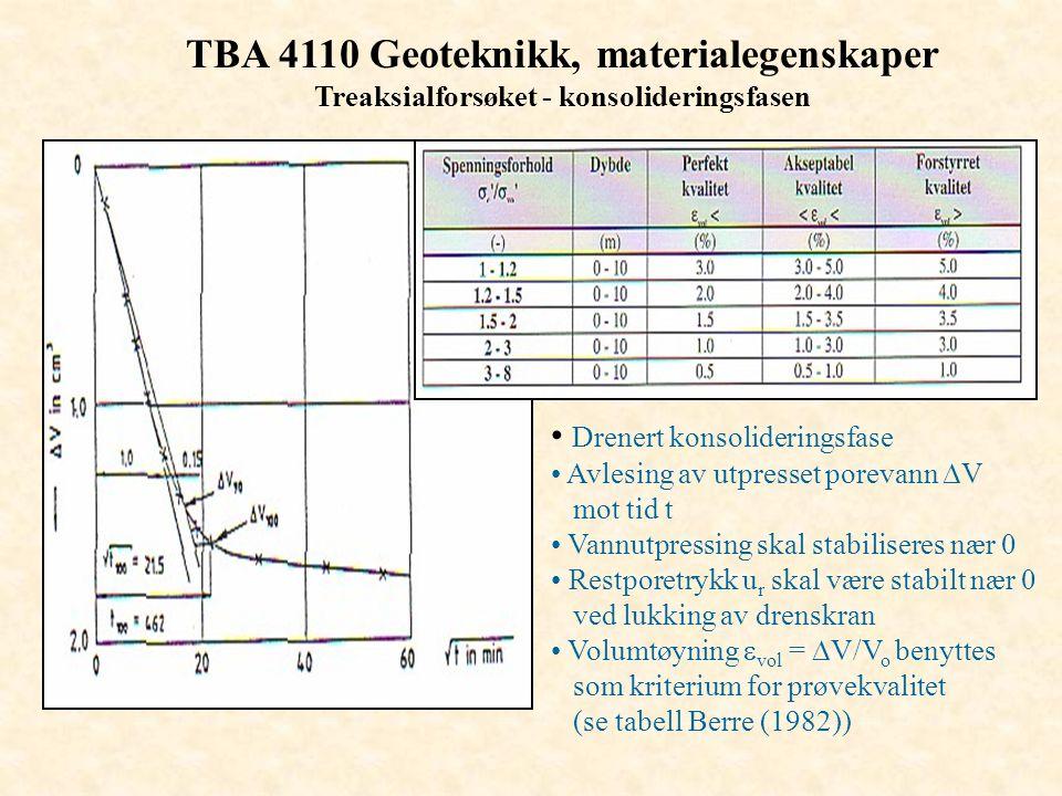 TBA 4110 Geoteknikk, materialegenskaper Treaksialforsøket - konsolideringsfasen • Drenert konsolideringsfase • Avlesing av utpresset porevann  V mot