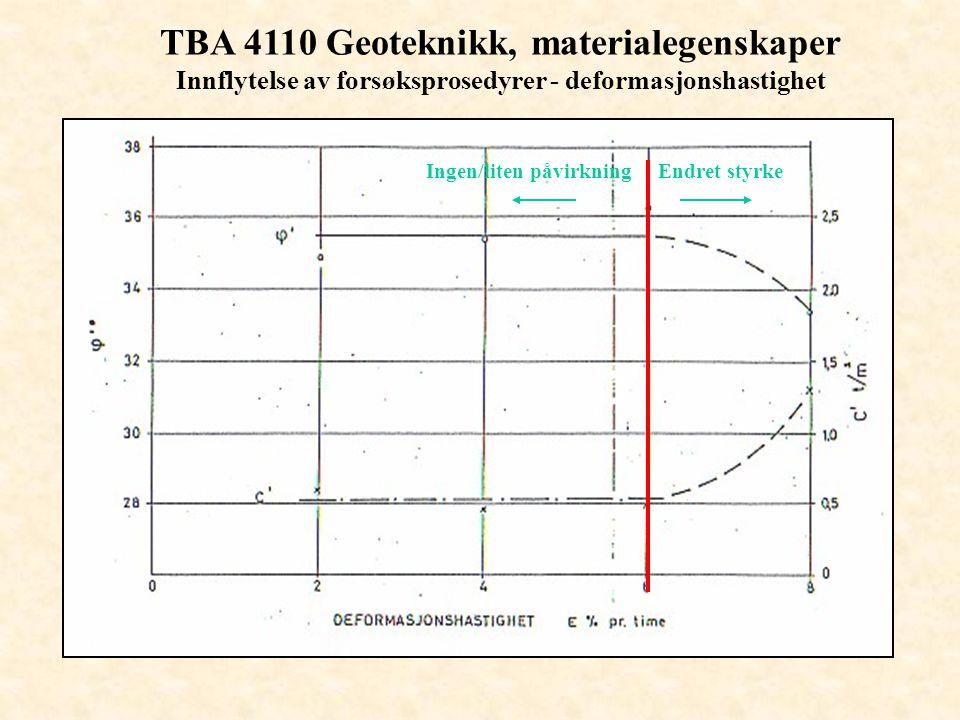 TBA 4110 Geoteknikk, materialegenskaper Innflytelse av forsøksprosedyrer - deformasjonshastighet Ingen/liten påvirkningEndret styrke