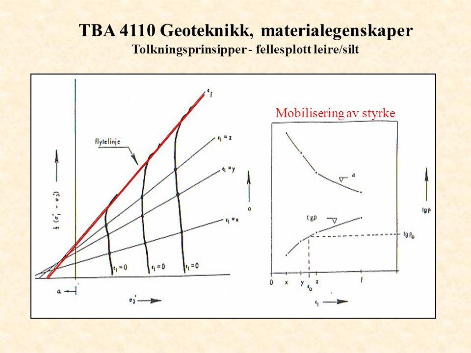 TBA 4110 Geoteknikk, materialegenskaper Tolkningsprinsipper - fellesplott leire/silt Mobilisering av styrke