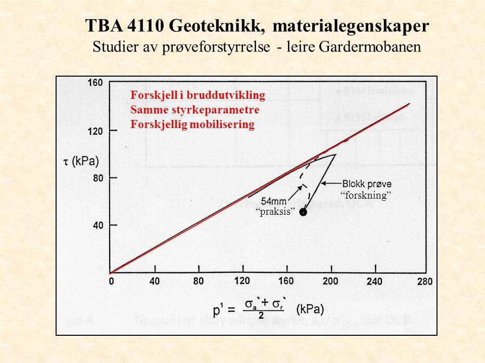TBA 4110 Geoteknikk, materialegenskaper Studier av prøveforstyrrelse - leire Gardermobanen Forskjell i bruddutvikling Samme styrkeparametre Forskjelli