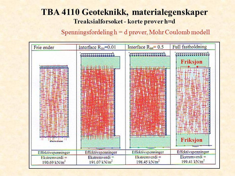 TBA 4110 Geoteknikk, materialegenskaper Treaksialforsøket - korte prøver h=d Spenningsfordeling h = d prøver, Mohr Coulomb modell Friksjon