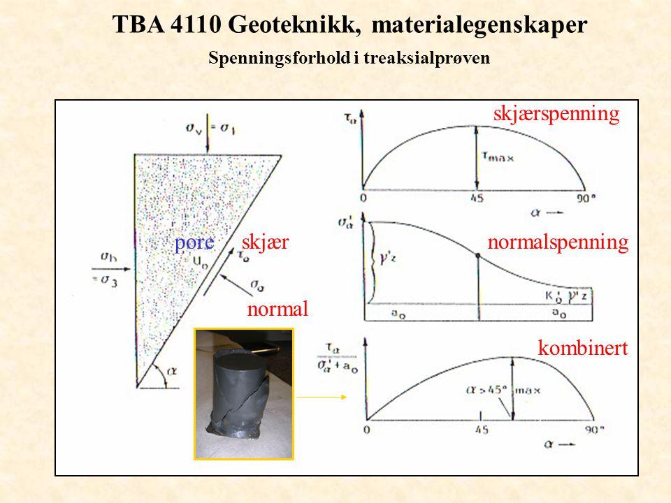 TBA 4110 Geoteknikk, materialegenskaper Treaksialforsøket - korte prøver h=d Tøyningsutvikling h = d prøver, Mohr Coulomb modell Skjærbånd