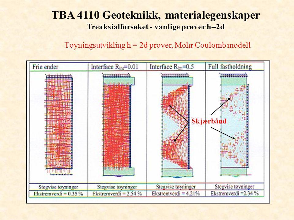 TBA 4110 Geoteknikk, materialegenskaper Treaksialforsøket - vanlige prøver h=2d Tøyningsutvikling h = 2d prøver, Mohr Coulomb modell Skjærbånd