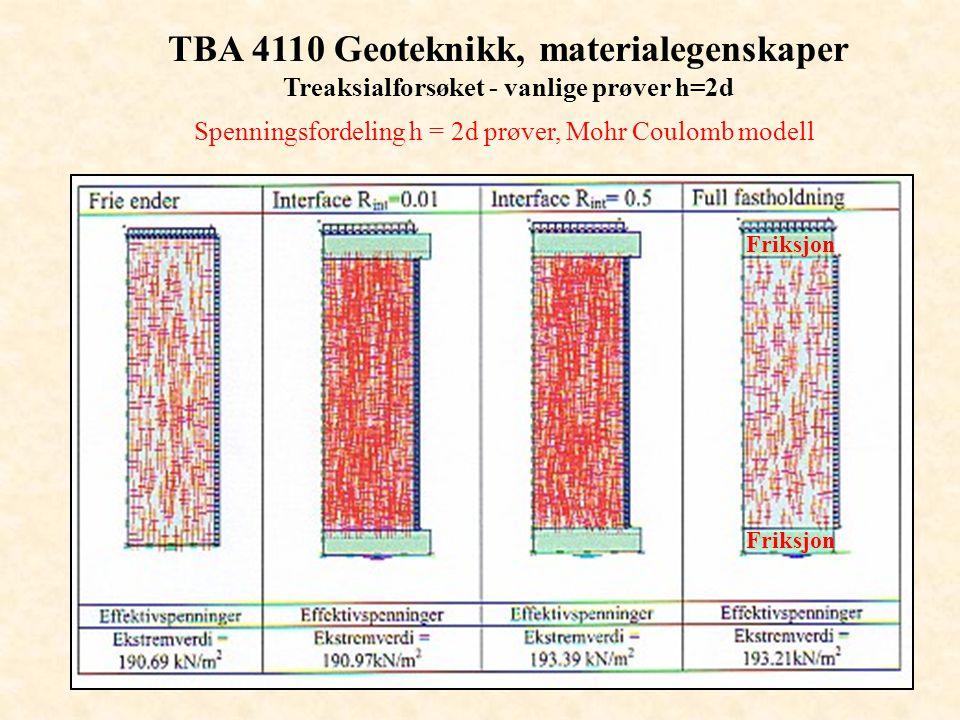 TBA 4110 Geoteknikk, materialegenskaper Treaksialforsøket - vanlige prøver h=2d Spenningsfordeling h = 2d prøver, Mohr Coulomb modell Friksjon