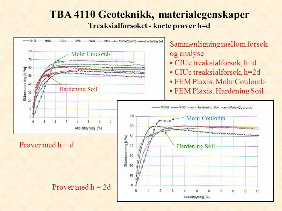TBA 4110 Geoteknikk, materialegenskaper Treaksialforsøket - korte prøver h=d Sammenligning mellom forsøk og analyse • CIUc treaksialforsøk, h=d • CIUc