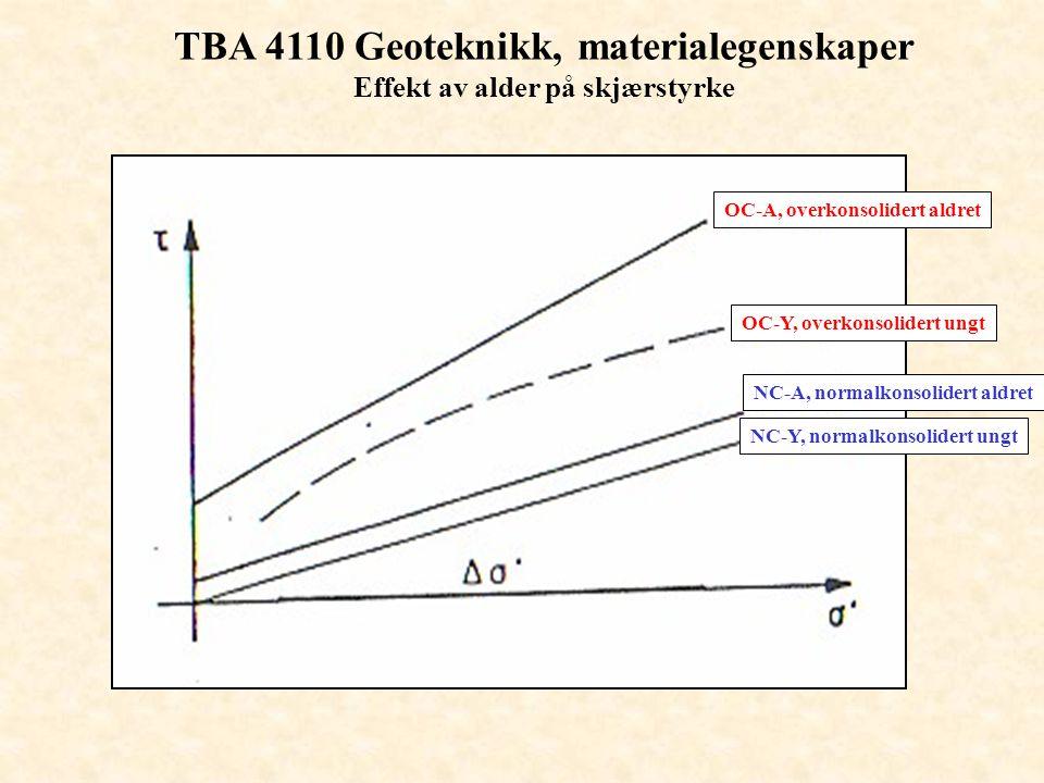 TBA 4110 Geoteknikk, materialegenskaper Effekt av alder på skjærstyrke OC-A, overkonsolidert aldret OC-Y, overkonsolidert ungt NC-A, normalkonsolidert