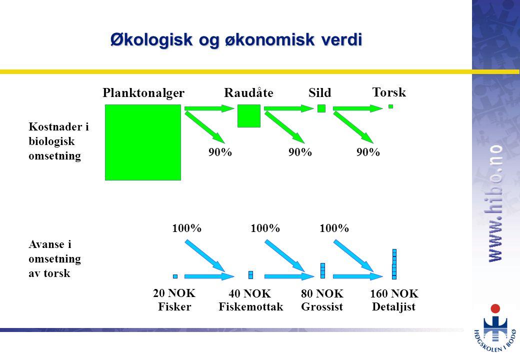 OMJ-98 PlanktonalgerSildRaudåte Torsk 90% Kostnader i biologisk omsetning 20 NOK 40 NOK80 NOK160 NOK 100% Fisker Detaljist GrossistFiskemottak Avanse i omsetning av torsk Økologisk og økonomisk verdi