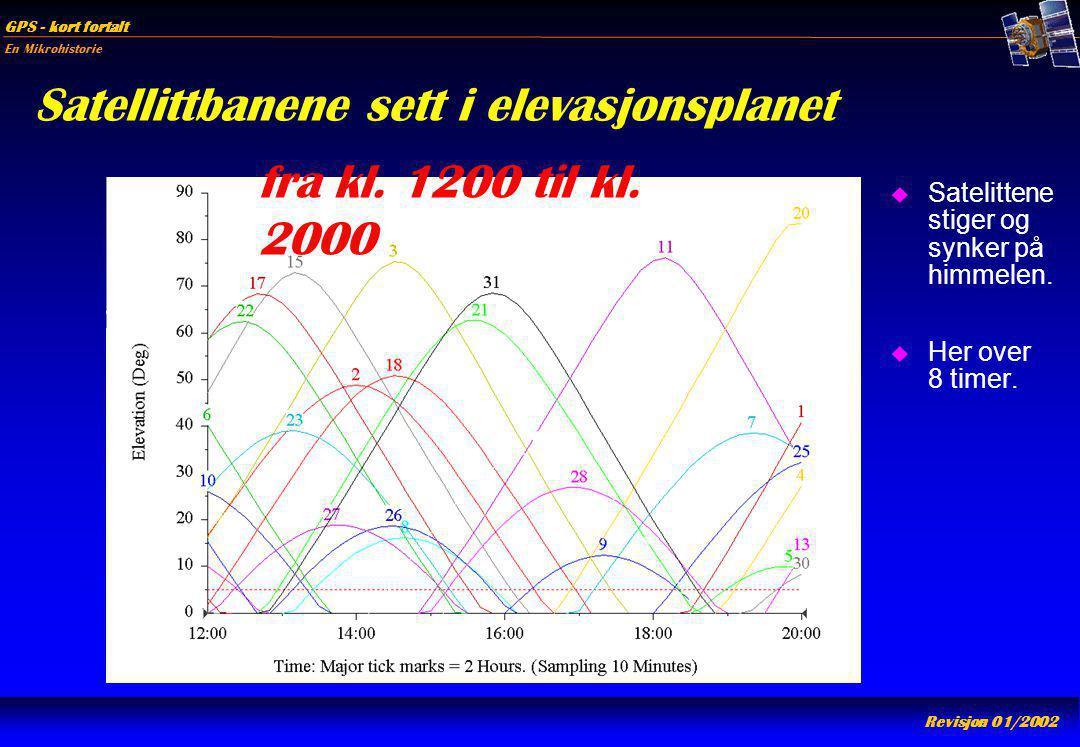En Mikrohistorie GPS - kort fortalt Revisjon 01/2002 Satellittbanene sett i elevasjonsplanet u Satelittene stiger og synker på himmelen. u Her over 8