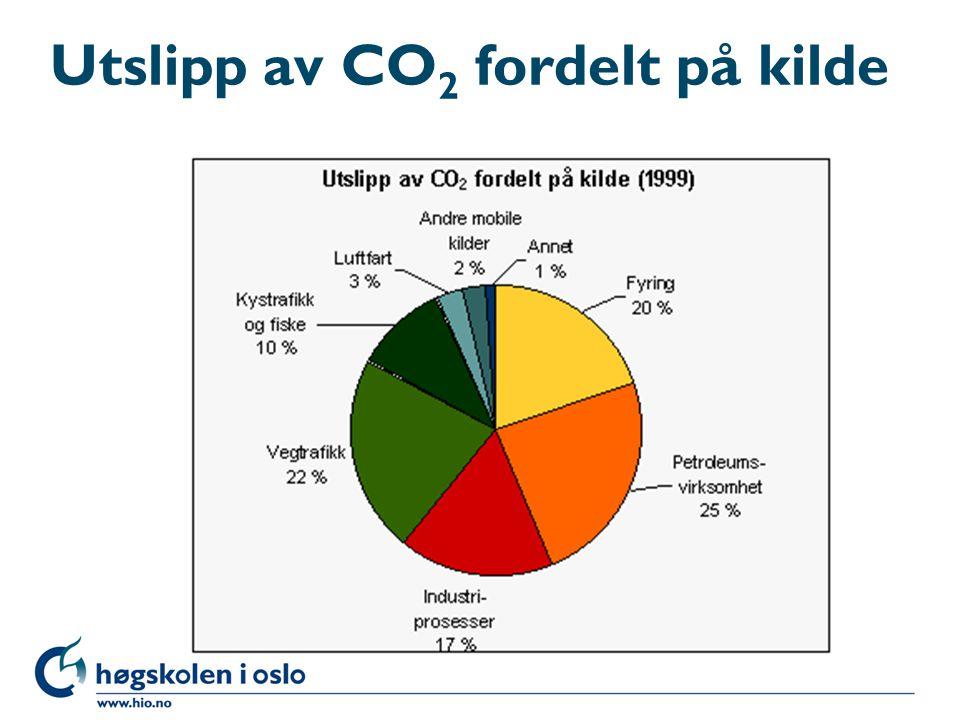 Utslipp av CO 2 fordelt på kilde