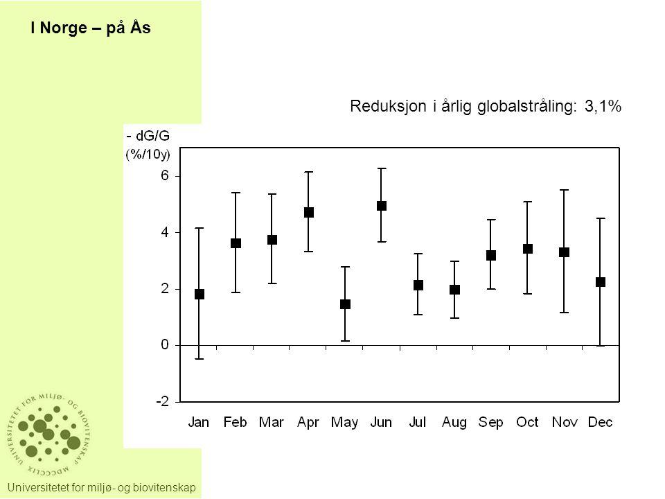 Universitetet for miljø- og biovitenskap I Norge – på Ås Reduksjon i årlig globalstråling: 3,1%