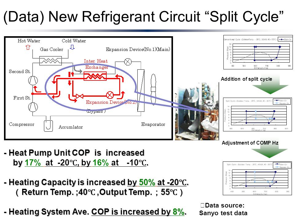 "(Data) New Refrigerant Circuit ""Split Cycle"" - Heat Pump Unit COP is increased by. by 17% at -20 ℃, by 16% at -10 ℃. - Heating Capacity is increased b"