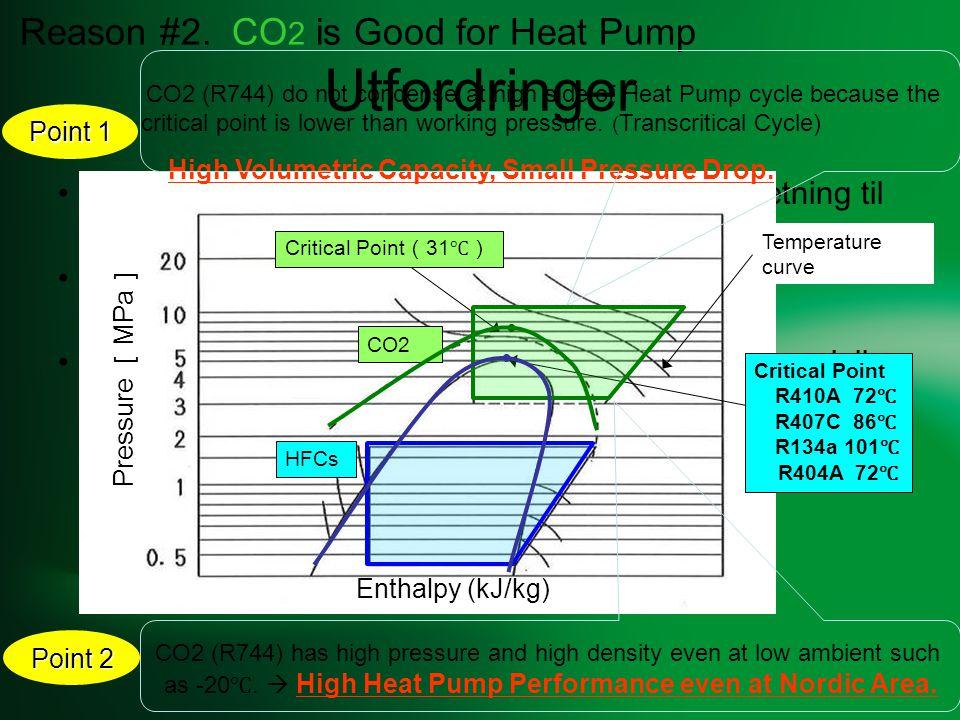 Varmepumpe størrelser Sanyo CO 2 ECO 4,5kWSanyo CO 2 ECO 9kW