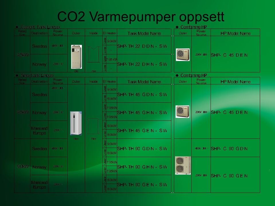 Only Available for Sanyo Original 2-stage CO 2 Cycle .