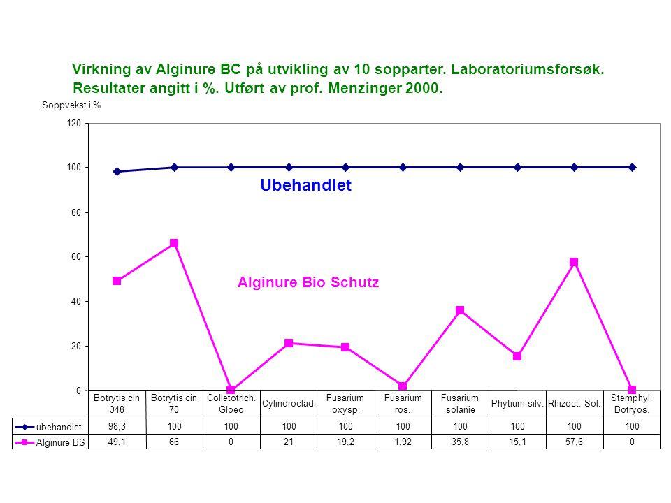 Virkning av Alginure BC på utvikling av 10 sopparter.