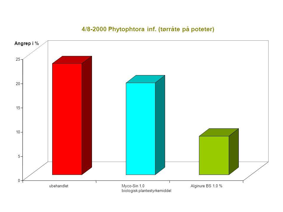 0 5 10 15 20 25 ubehandletMyco-Sin 1,0 biologisk plantestyrkemiddel Alginure BS 1,0 % 4/8-2000 Phytophtora inf.