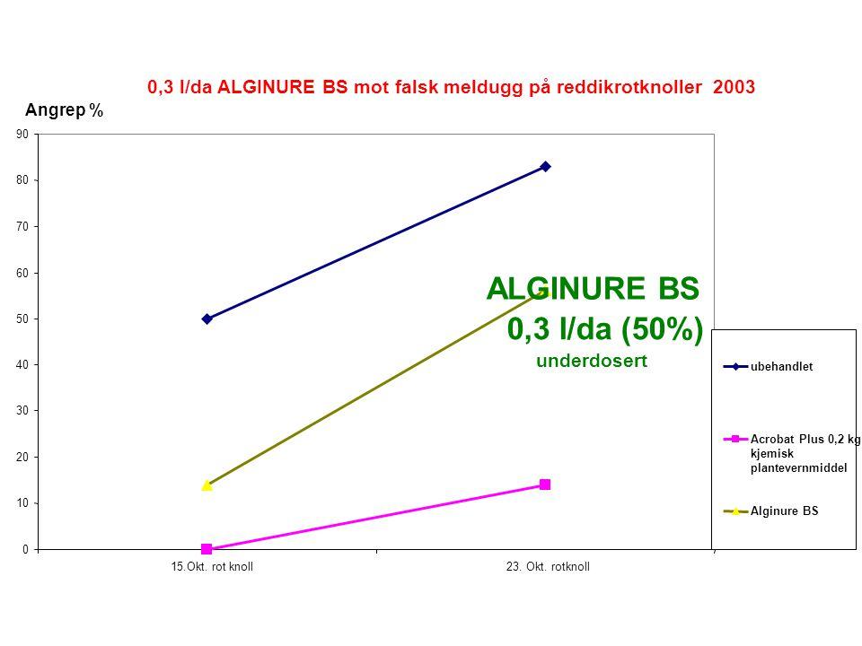 0,3 l/da ALGINURE BS mot falsk meldugg på reddikrotknoller 2003 0 10 20 30 40 50 60 70 80 90 15.Okt.