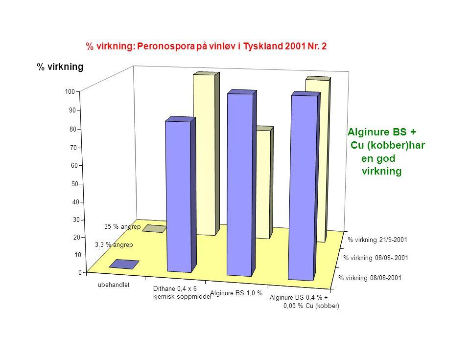ubehandlet Dithane 0,4 x 6 kjemisk soppmiddel Alginure BS 1,0 % Alginure BS 0,4 % + 0,05 % Cu (kobber) % virkning 08/08-2001 % virkning 08/08-.2001 % virkning 21/9-2001 0 10 20 30 40 50 60 70 80 90 100 % virkning: Peronospora på vinløv i Tyskland 2001 Nr.