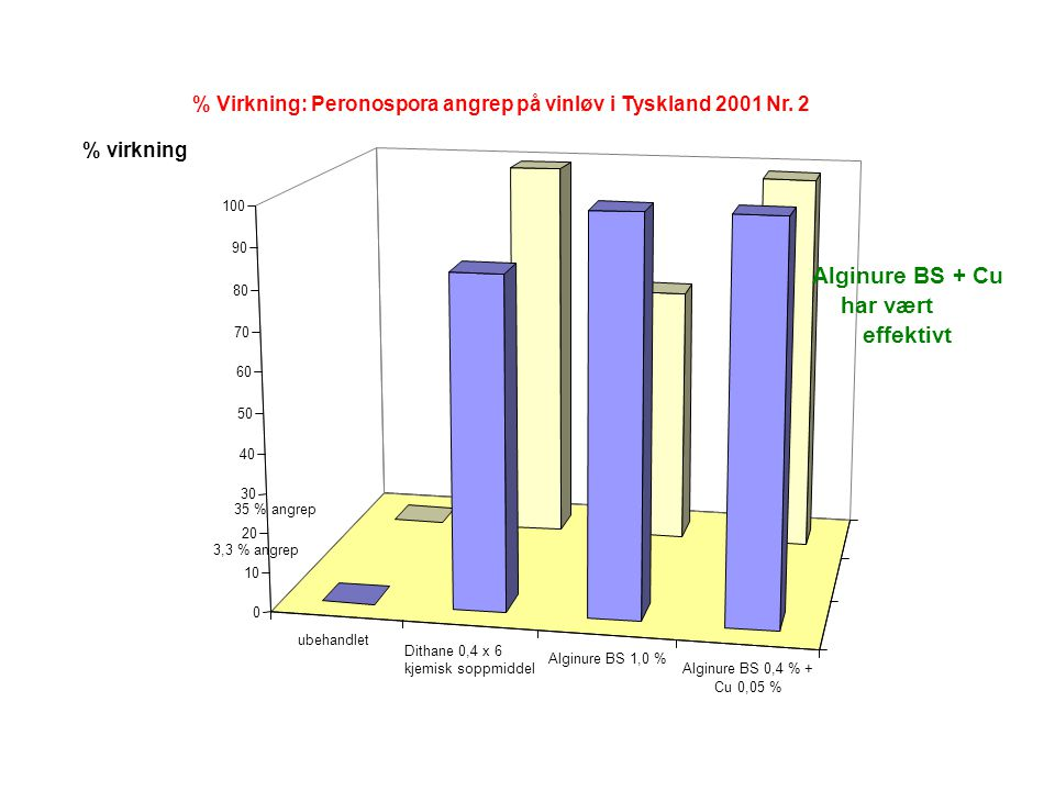 ubehandlet Dithane 0,4 x 6 kjemisk soppmiddel Alginure BS 1,0 % Alginure BS 0,4 % + Cu 0,05 % 0 10 20 30 40 50 60 70 80 90 100 % Virkning: Peronospora angrep på vinløv i Tyskland 2001 Nr.