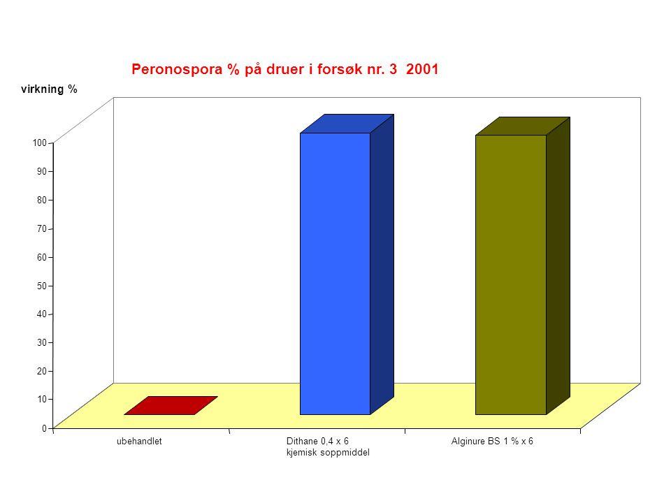 0 10 20 30 40 50 60 70 80 90 100 ubehandletDithane 0,4 x 6 kjemisk soppmiddel Alginure BS 1 % x 6 Peronospora % på druer i forsøk nr.
