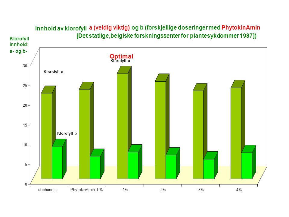 0 5 10 15 20 25 30 ubehandletPhytokinAmin 1 %-1%-2%-3%-4% Innhold av klorofyll a (veldig viktig) og b (forskjellige doseringer medPhytokinAmin [Det statlige,belgiske forskningssenter for plantesykdommer 1987]) Klorofyll innhold: a- og b- Klorofyll a Klorofyll b Optimal Klorofyll a