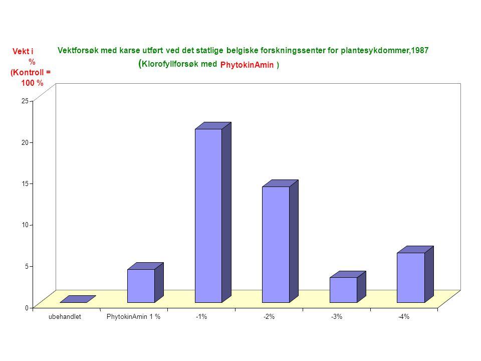 0 5 10 15 20 25 ubehandletPhytokinAmin 1 %-1%-2%-3%-4% Vektforsøk med karse utført ved det statlige belgiske forskningssenter for plantesykdommer,1987 ( Klorofyllforsøk med PhytokinAmin) Vekt i % (Kontroll = 100 %