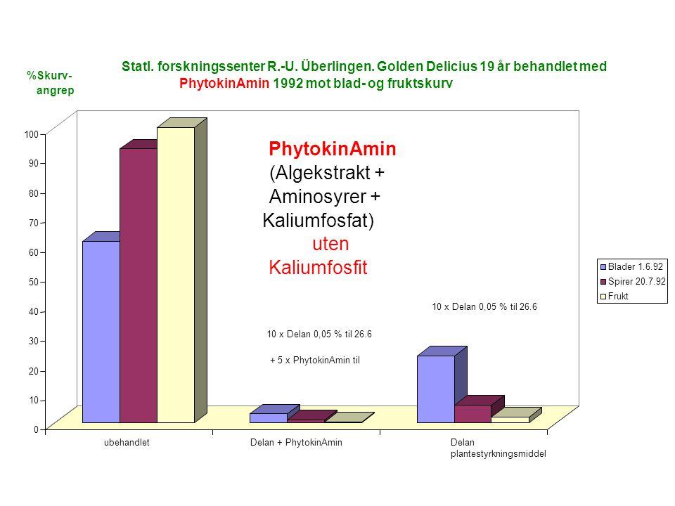 0 10 20 30 40 50 60 70 80 90 100 ubehandletDelan + PhytokinAminDelan plantestyrkningsmiddel Statl.