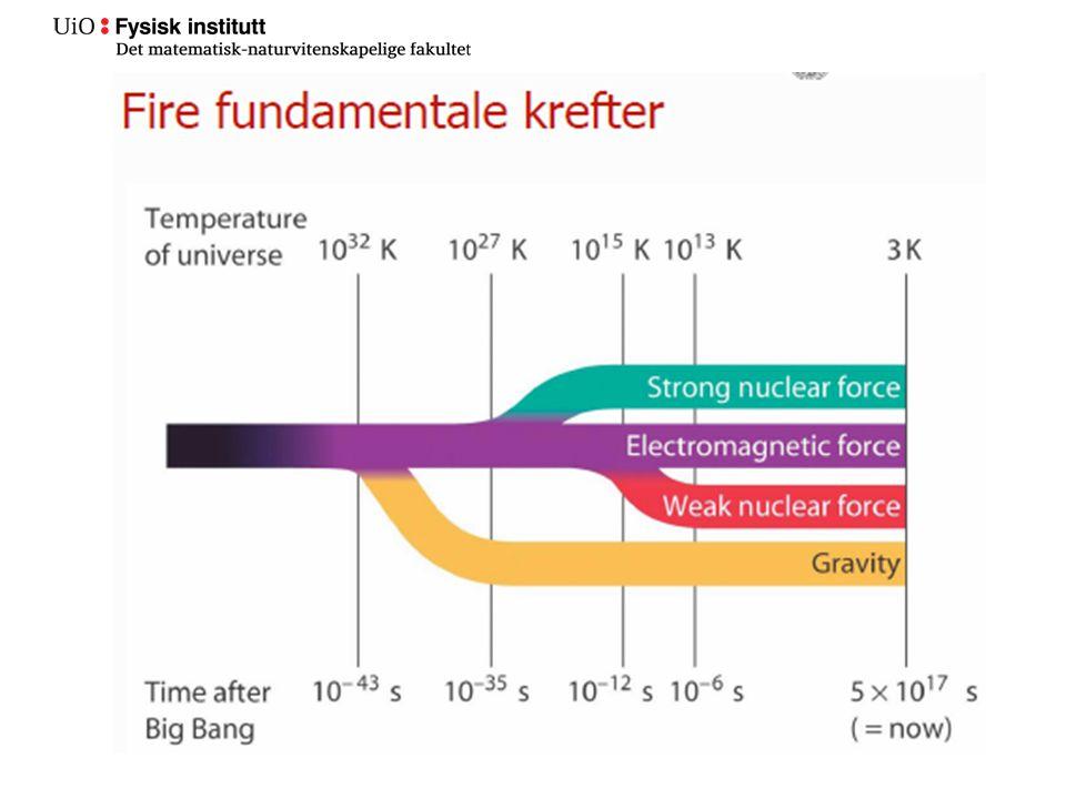 Universets historie •Gravitasjonen skiller seg ut (t = 10 -43 s etter Big Bang) •Inflasjonen starter (t = 10 -35 s) –I denne tilstanden blåser universet seg opp med en ufattelig fart og dobler sin diameter hvert 10 -34 s.