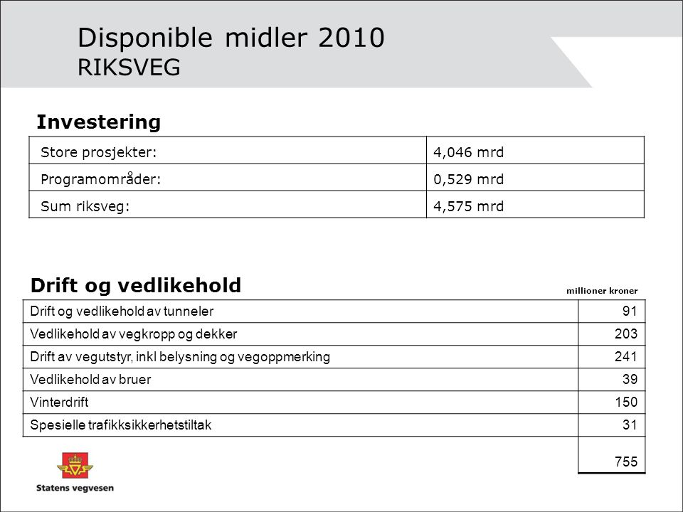Disponible midler 2010 FYLKESVEGER ØstfoldAkershusHedmarkOppland Investering 152 172 183,1 202,4 Drift og vedlikehold 188,4 333,3 244,8 257,9 Millioner kroner