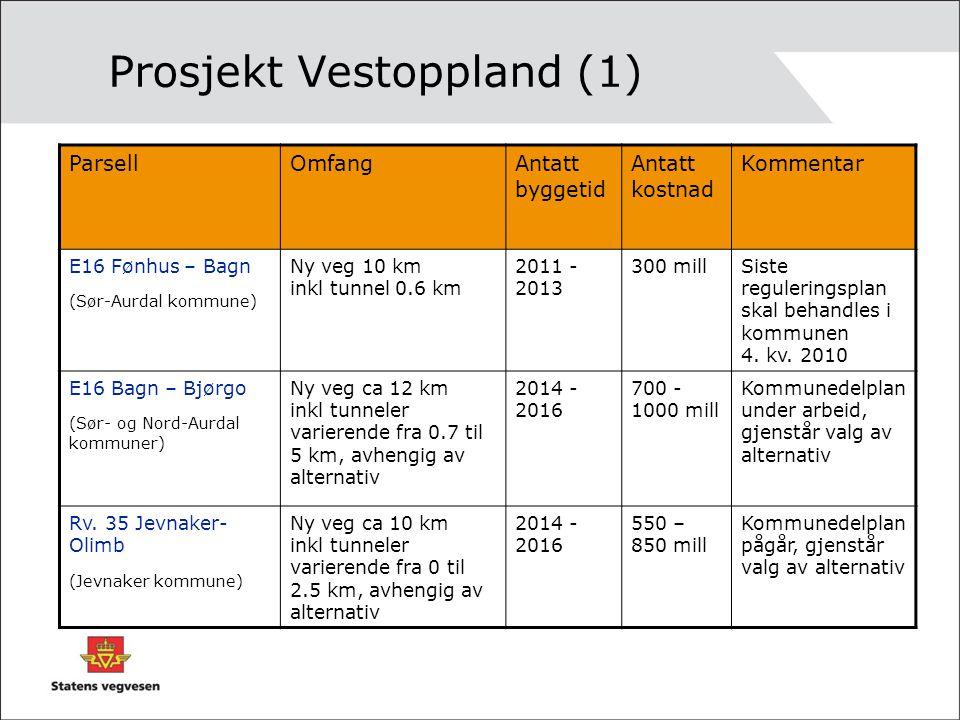 Prosjekt Vestoppland (1) ParsellOmfangAntatt byggetid Antatt kostnad Kommentar E16 Fønhus – Bagn (Sør-Aurdal kommune) Ny veg 10 km inkl tunnel 0.6 km 2011 - 2013 300 millSiste reguleringsplan skal behandles i kommunen 4.