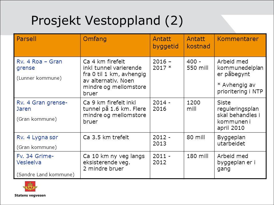 Prosjekt Vestoppland (2) ParsellOmfangAntatt byggetid Antatt kostnad Kommentarer Rv.