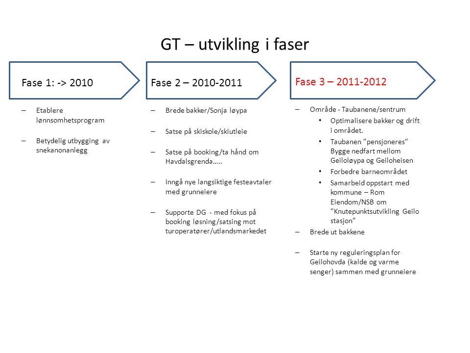 GT – utvikling i faser Fase 3 – 2011-2012 – Område - Taubanene/sentrum • Optimalisere bakker og drift i området.