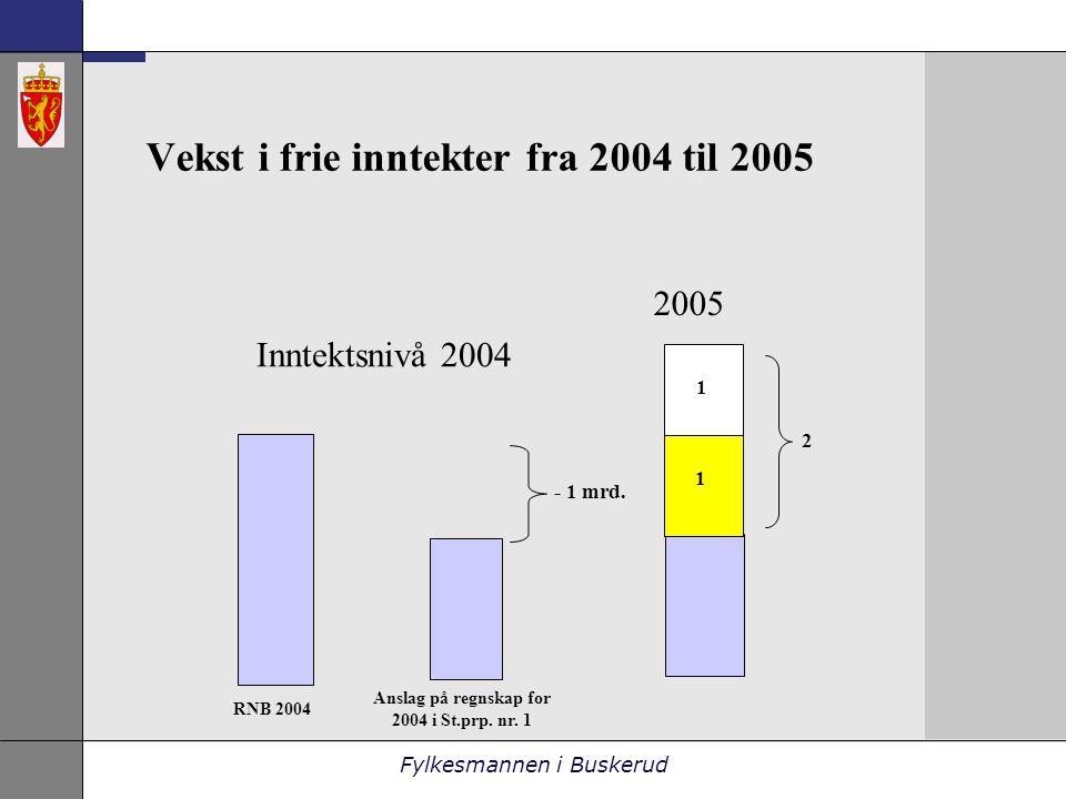 Fylkesmannen i Buskerud Vekst i frie inntekter fra 2004 til 2005 2005 - 1 mrd.
