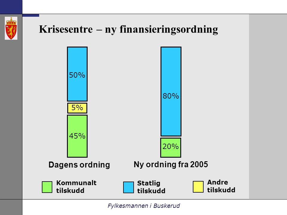 Fylkesmannen i Buskerud Krisesentre – ny finansieringsordning Dagens ordning Ny ordning fra 2005 Kommunalt tilskudd Statlig tilskudd Andre tilskudd 45% 5% 20% 80% 50%