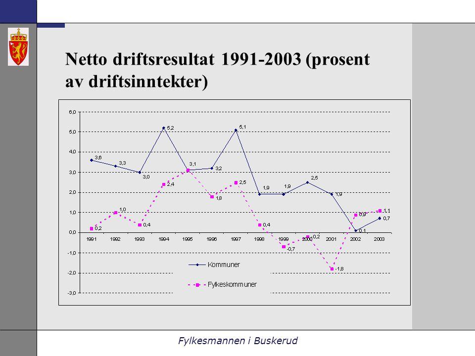 Fylkesmannen i Buskerud Netto driftsresultat 1991-2003 (prosent av driftsinntekter)