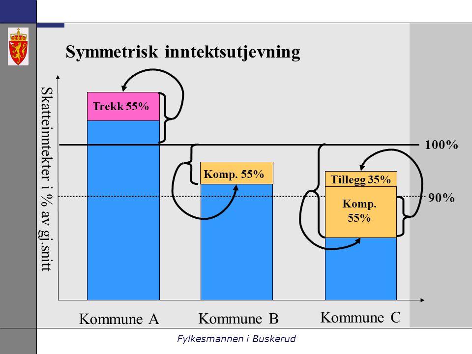Fylkesmannen i Buskerud Symmetrisk inntektsutjevning 100% 90% Skatteinntekter i % av gj.snitt Kommune A Kommune B Kommune C Trekk 55% Komp.