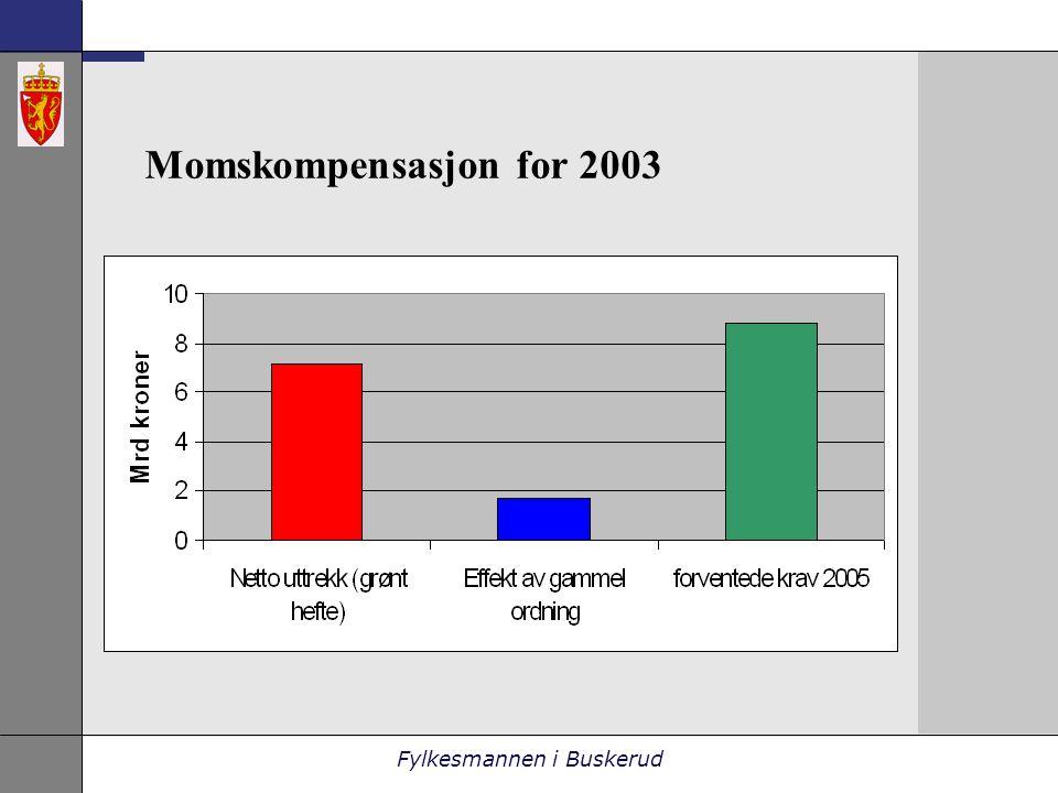 Fylkesmannen i Buskerud Momskompensasjon for 2003