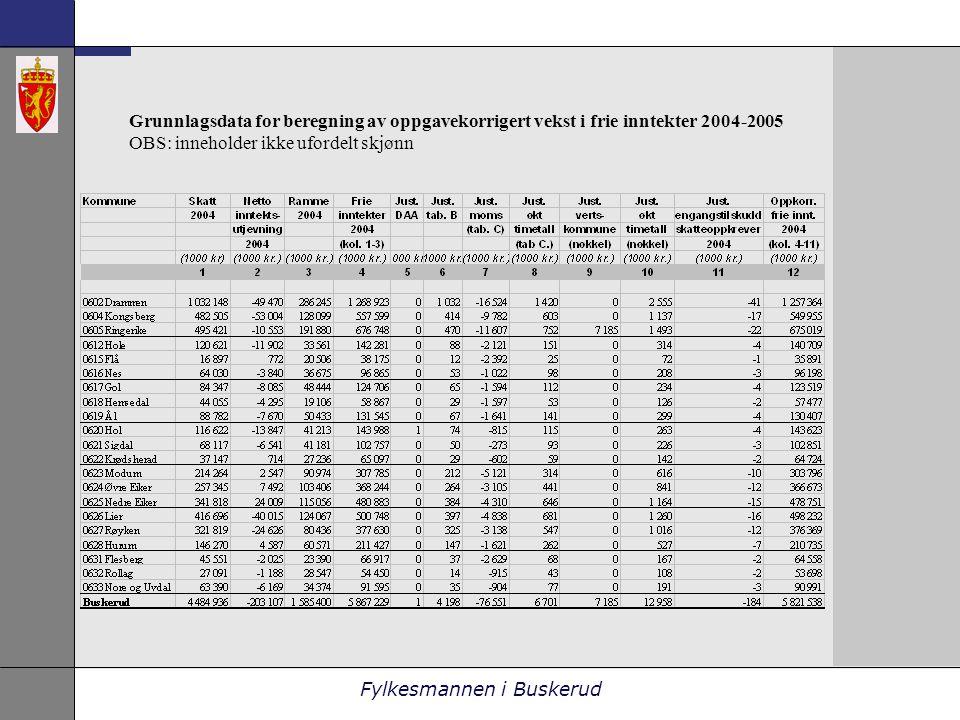 Fylkesmannen i Buskerud Grunnlagsdata for beregning av oppgavekorrigert vekst i frie inntekter 2004-2005 OBS: inneholder ikke ufordelt skjønn