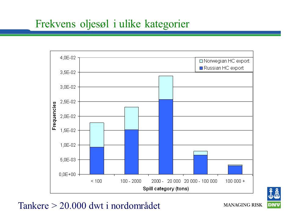 Frekvens oljesøl i ulike kategorier Tankere > 20.000 dwt i nordområdet