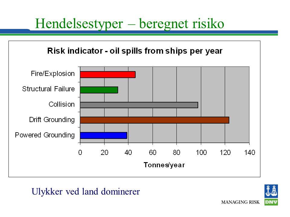 Hendelsestyper – beregnet risiko Ulykker ved land dominerer