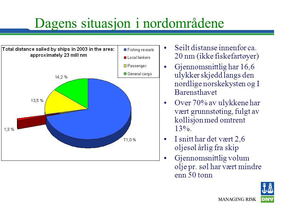 Dagens situasjon i nordområdene •Seilt distanse innenfor ca. 20 nm (ikke fiskefartøyer) •Gjennomsnittlig har 16,6 ulykker skjedd langs den nordlige no