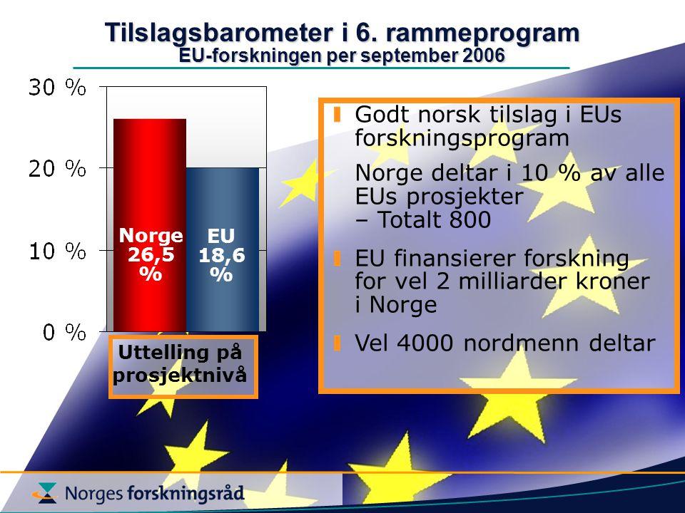 Norge 26,5 % EU 18,6 % Tilslagsbarometer i 6.
