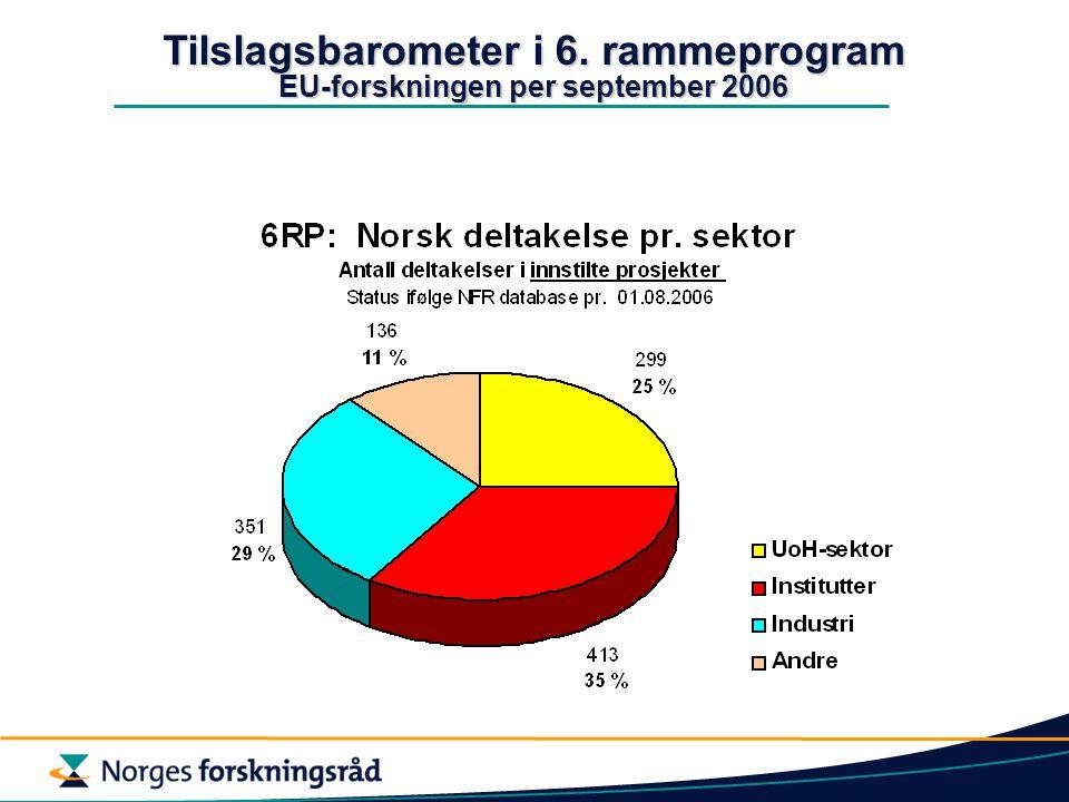 Tilslagsbarometer i 6. rammeprogram EU-forskningen per september 2006