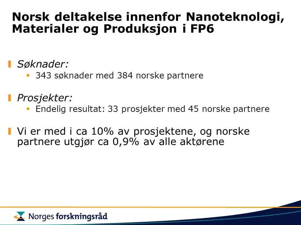 Norsk deltakelse innenfor Nanoteknologi, Materialer og Produksjon i FP6 Søknader:  343 søknader med 384 norske partnere Prosjekter:  Endelig resultat: 33 prosjekter med 45 norske partnere Vi er med i ca 10% av prosjektene, og norske partnere utgjør ca 0,9% av alle aktørene