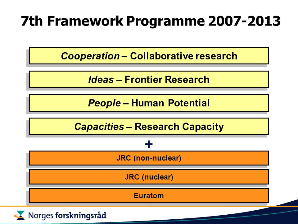 Cooperation – Collaborative research People – Human Potential JRC (nuclear) Ideas – Frontier Research Capacities – Research Capacity JRC (non-nuclear) Euratom + 7th Framework Programme 2007-2013