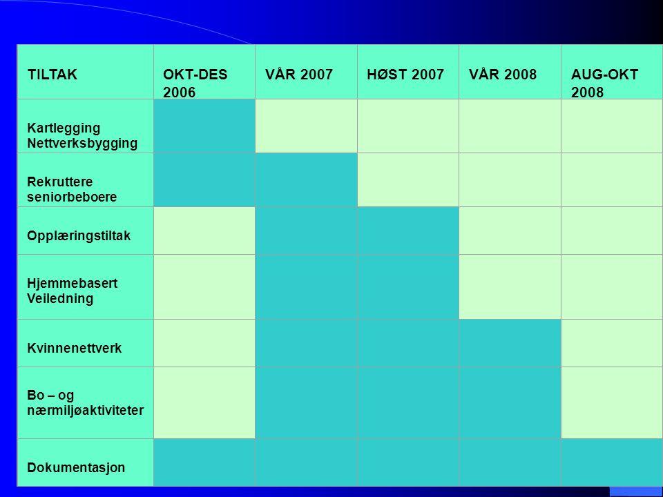 TILTAK OKT-DES 2006 VÅR 2007 HØST 2007 VÅR 2008 AUG-OKT 2008 Kartlegging Nettverksbygging Rekruttere seniorbeboere Opplæringstiltak Hjemmebasert Veile