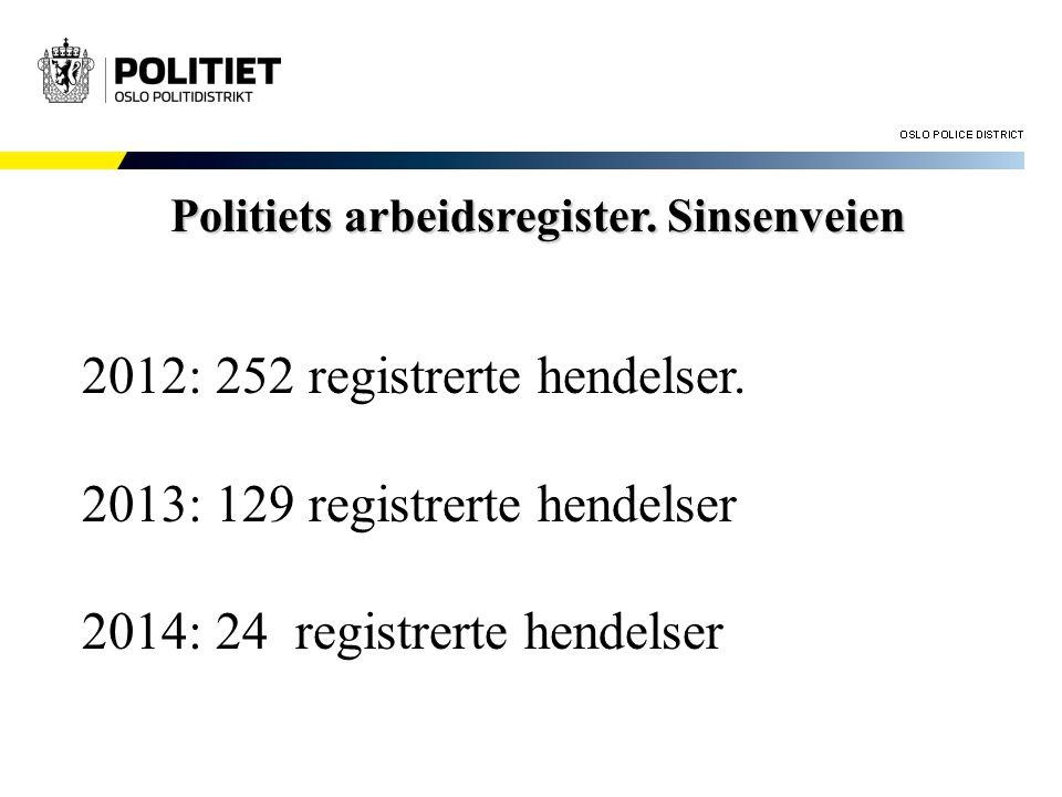 Politiets arbeidsregister. Sinsenveien 2012: 252 registrerte hendelser. 2013: 129 registrerte hendelser 2014: 24 registrerte hendelser