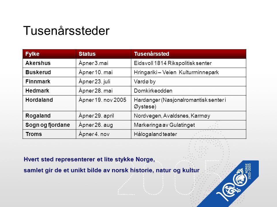 Tusenårssteder FylkeStatusTusenårssted AkershusÅpner 3.maiEidsvoll 1814 Rikspolitisk senter BuskerudÅpner 10. maiHringariki – Veien Kulturminnepark Fi