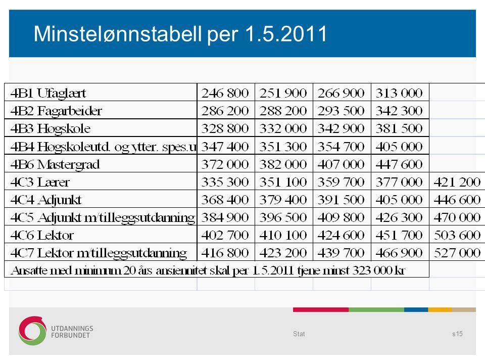Minstelønnstabell per 1.5.2011 Stats15