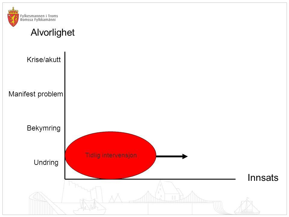 Alvorlighet Innsats Krise/akutt Manifest problem Bekymring Undring Tidlig intervensjon