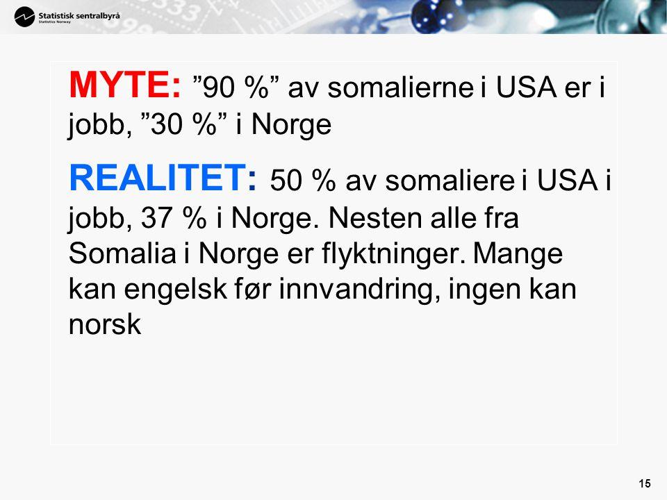 """15 MYTE: """"90 %"""" av somalierne i USA er i jobb, """"30 %"""" i Norge REALITET: 50 % av somaliere i USA i jobb, 37 % i Norge. Nesten alle fra Somalia i Norge"""